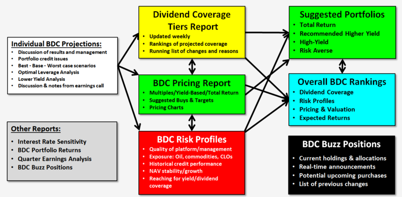 BDC research and analysis