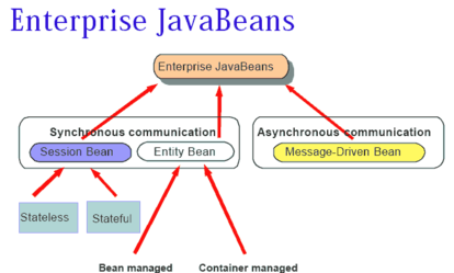 Java Training in Chennai, Java JSP Training in Chennai, Best Java Training Institute in Chennai
