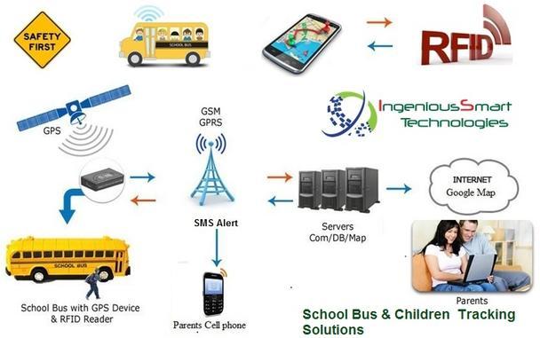 Schooltrackbus Smart