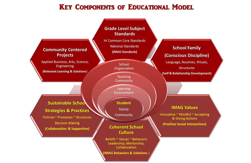 Key Components of Education Model