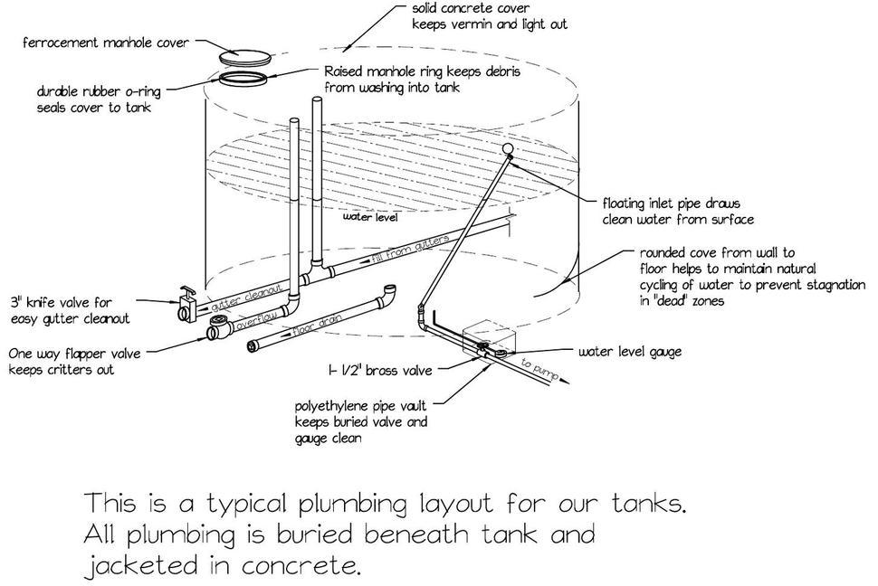 Plumbing Detail