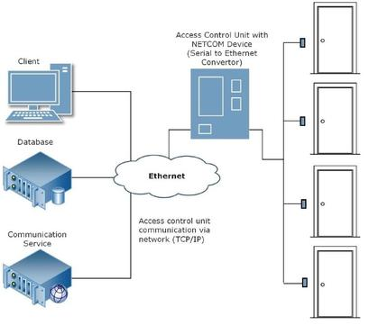 Commercial Access Control Systems in Calgary on