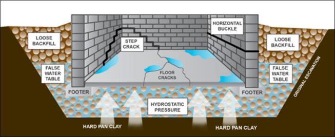 guardian basement waterproofing wet basement repair basement