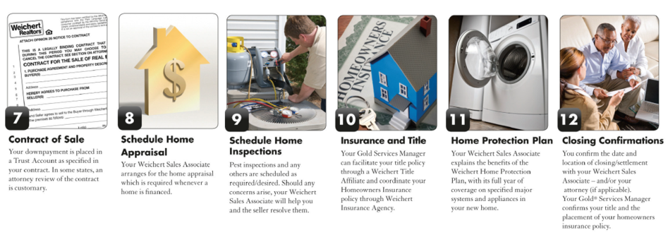 Home Buyers - Weichert home protection plan