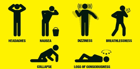 Carbon Monoxide Exposure Signs & Symtoms