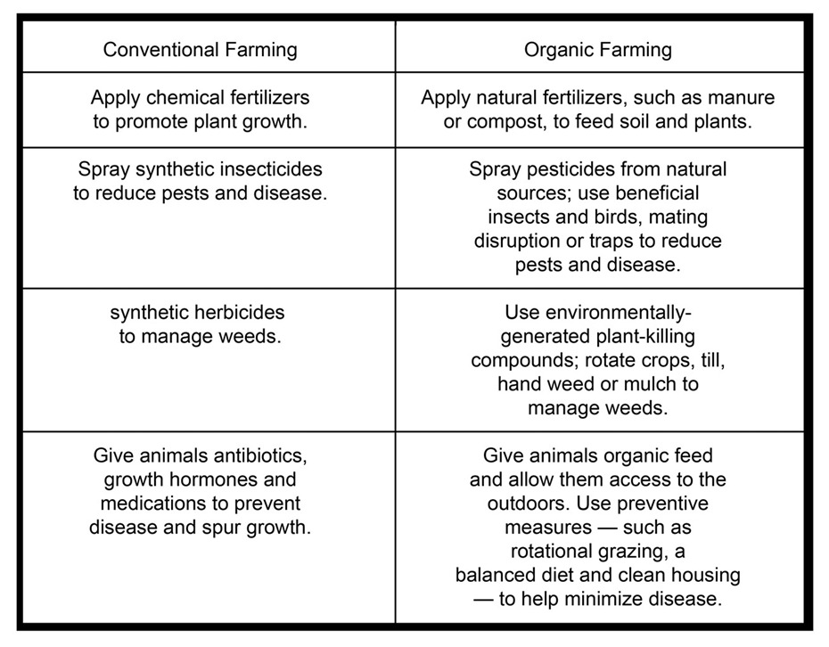 the difference between organic and conventional What about animal welfare, pesticides, and the environment organic vs conventional unfortunately many mistaken ideas about organic farming stem from the misleading tactics of organic marketers.