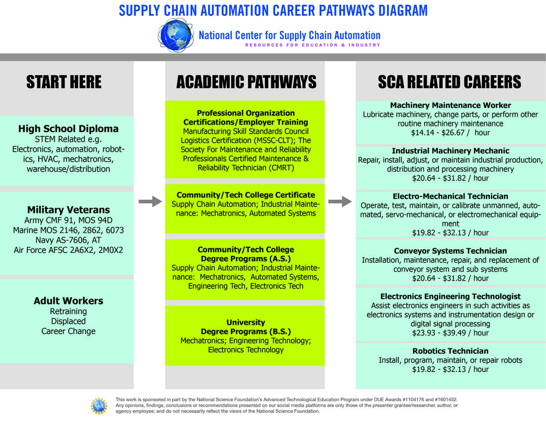 Career Pathways   National Center For Supply Chain Automation