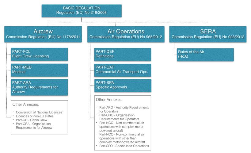 easa regulations structure
