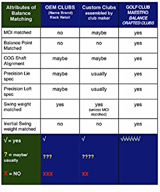 Golf Club Attributes Chart