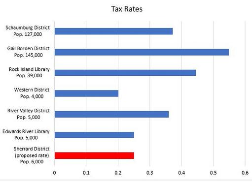 Tax rates compared to other local libraries