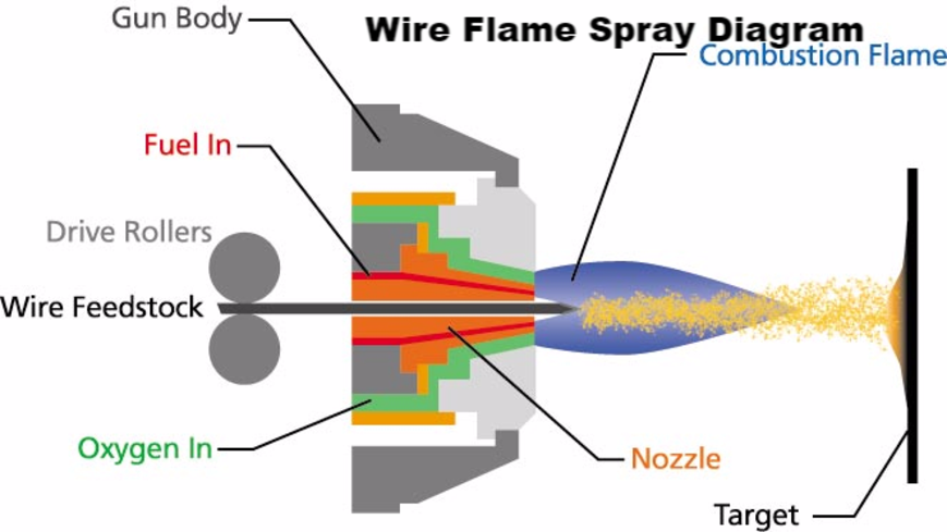 wire flame spray gun