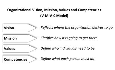 The Importance of Organizational Vision, Mission, Values and