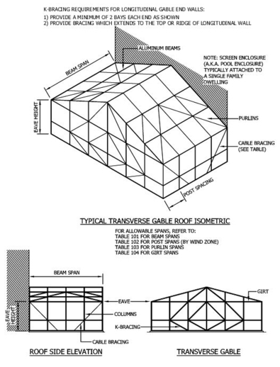 transverse gable roof style
