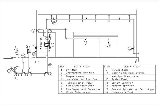 Fire Sprinkler Antifreeze System Diagram