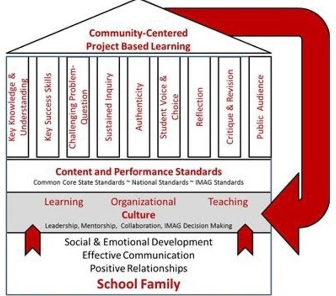 Overall School Model - Built upon Culture, IMAG Values & School Family