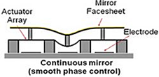 MEMS Continuous Deformable Mirror Diagram