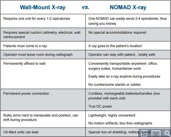 wall mount vs handheld dental comparison