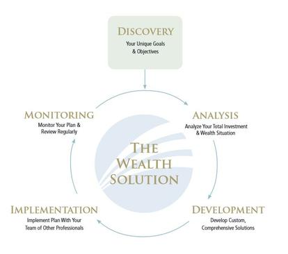 Wealth solution cycle