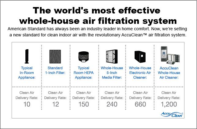 Effective Air Filtration