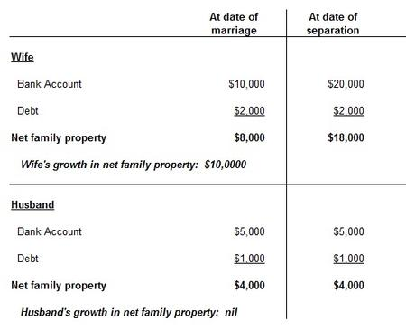 net family property calculation