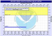 Beaver Creek Gauge Monitor