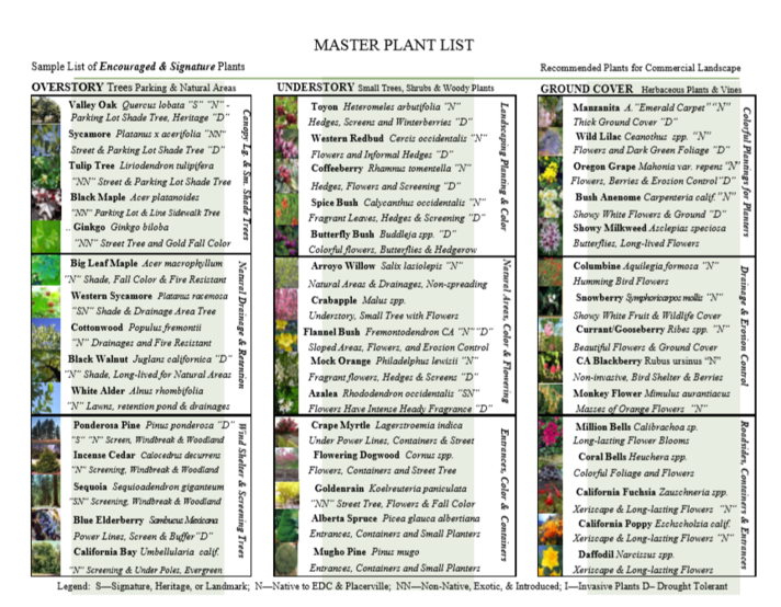 City of Placerville Master Plant List Sampler Plant Palette Placerville Petals Community Pride Volunteers Archives Josette Johnson http://www.josettejohnson.com