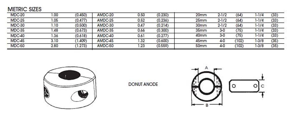 Donut Anodes