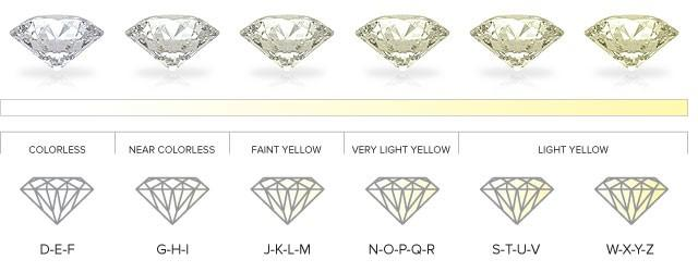 colorless z totally understanding diamond near colour education from is pale yellow a diamonds which to grades of range or graded brown colourless chart d are that