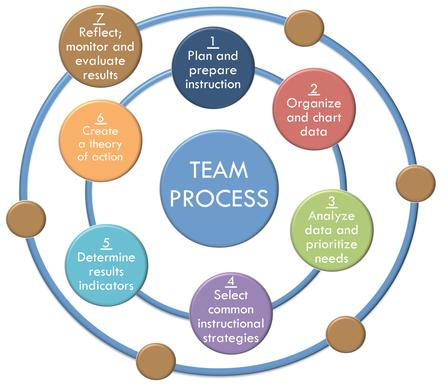 team and team processes In part i of a two-part series, the stress doc outlines six strategic steps and structures for initiating and sustaining an organizational development (od) and team-building process.