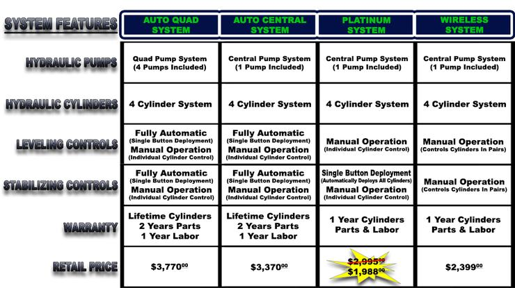 System Comparison Chart for E-450 Chassis