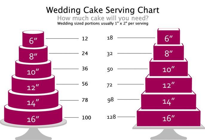 Wedding Cake Servings Per Tier