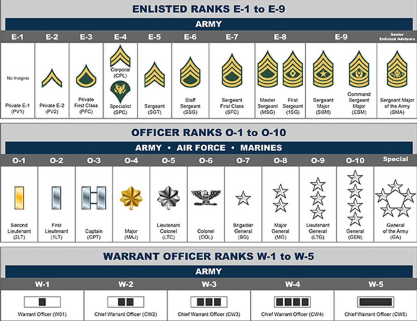 ArmyStudyGuide: Army Study Guide Questions