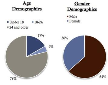 Two pie charts showing homeless by age demographics and gender demographics. Age demographics contains three groups under 18 17%, 18-24 4% and 24 and older 79%. Gender demographics contains two groups Male 64% and Female 36%