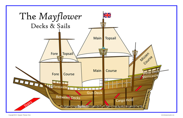 mayflower a classroom research center : mayflower diagram - findchart.co
