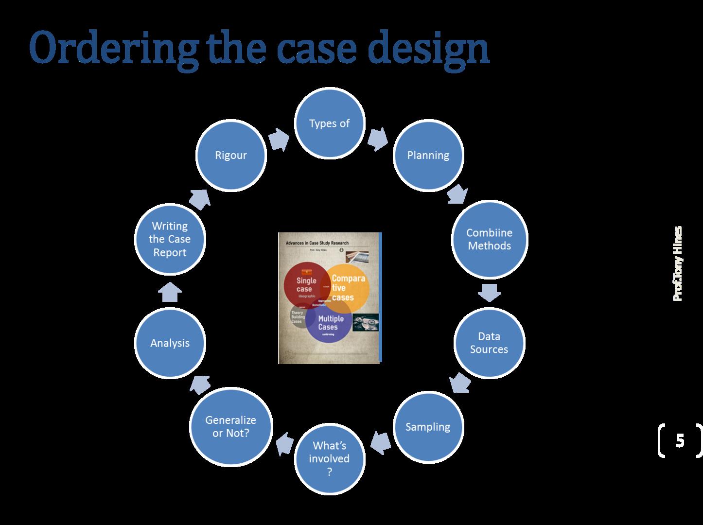 case study research design
