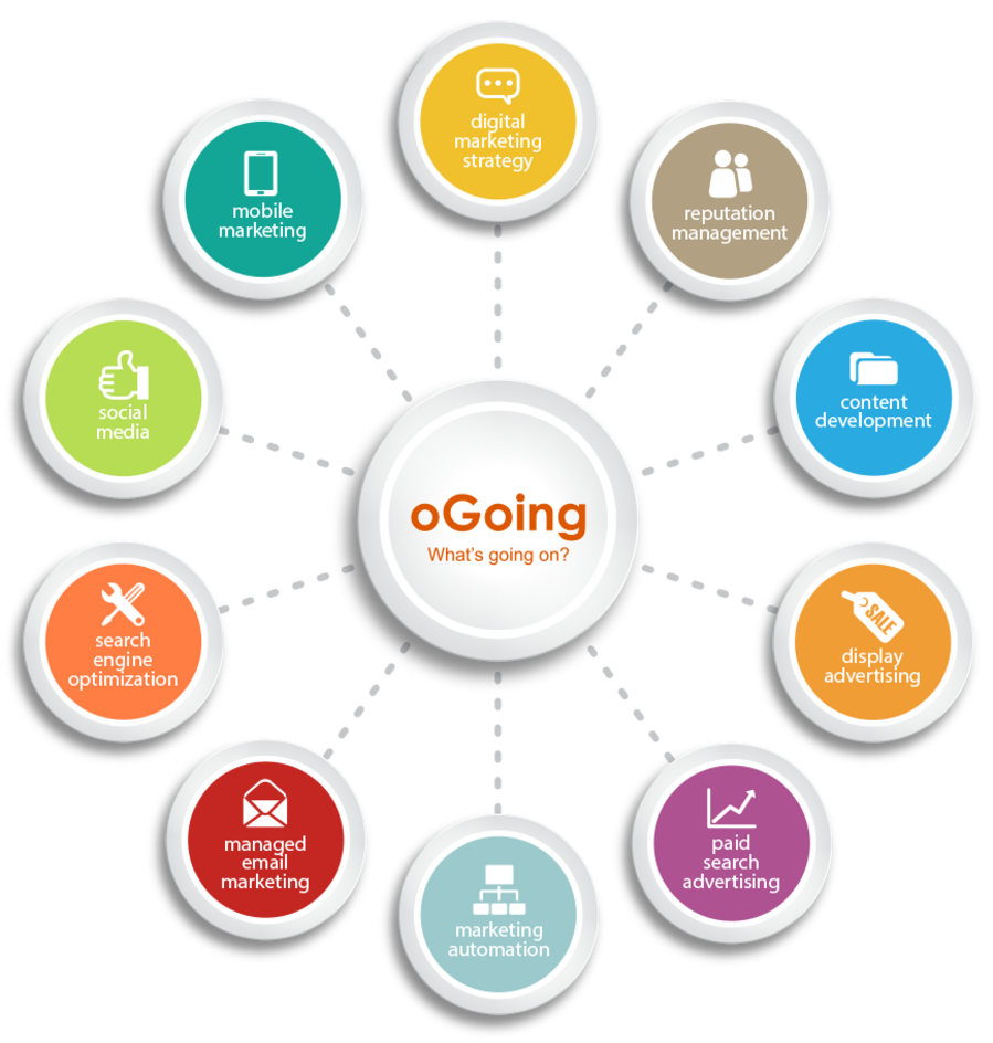 Comprehensive Digital Marketing services by oGoing