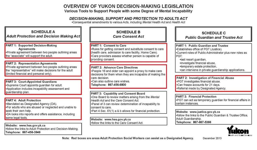 Yukon Guardianship And Supported Decision Making