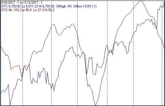 nh nl index