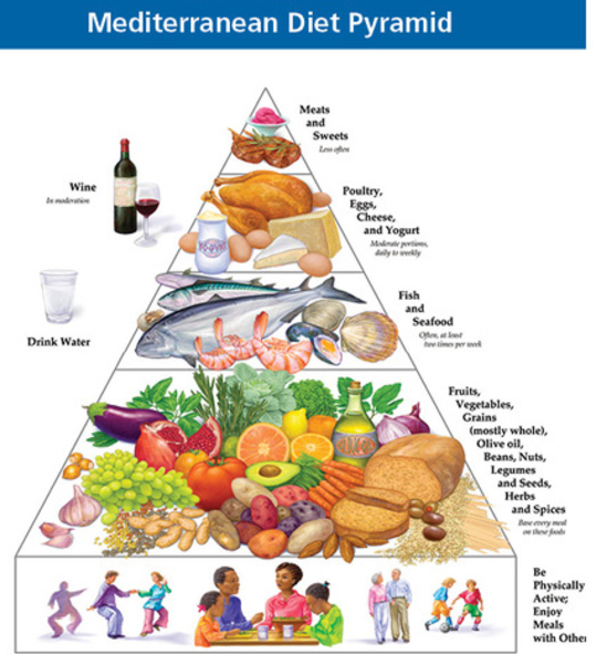 Mediterranean Food Pyramid Nutrition guide