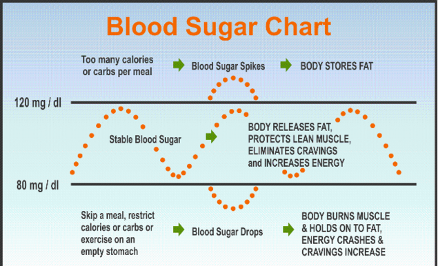 Blood Sugar Chart; Blood sugar spikes and Blood sugar Drops.