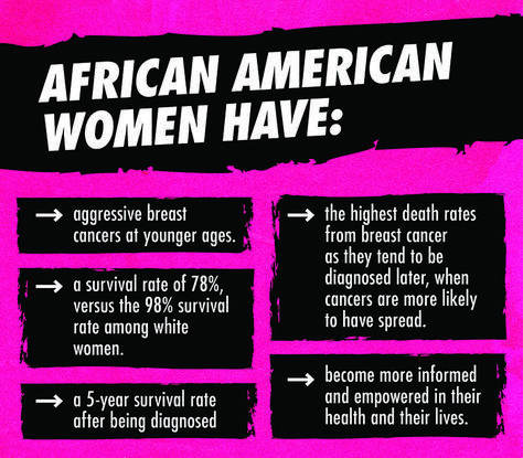 Black Women Have Been Added To The High Risk Group For Breast Cancer Blackbreastsmatter