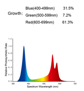 Growth Spectrum