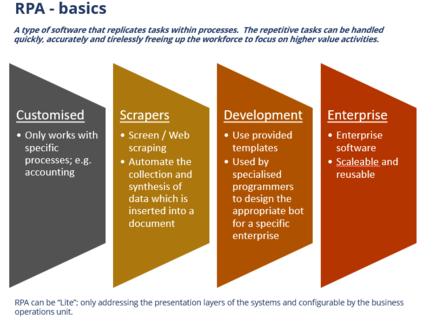 Robotic Process Automation - Basics