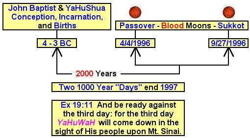 Cont'd - Prophetic Implications of Israel's Beresheet Moon Mission
