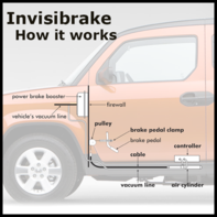 How the Invisibrake works diagram