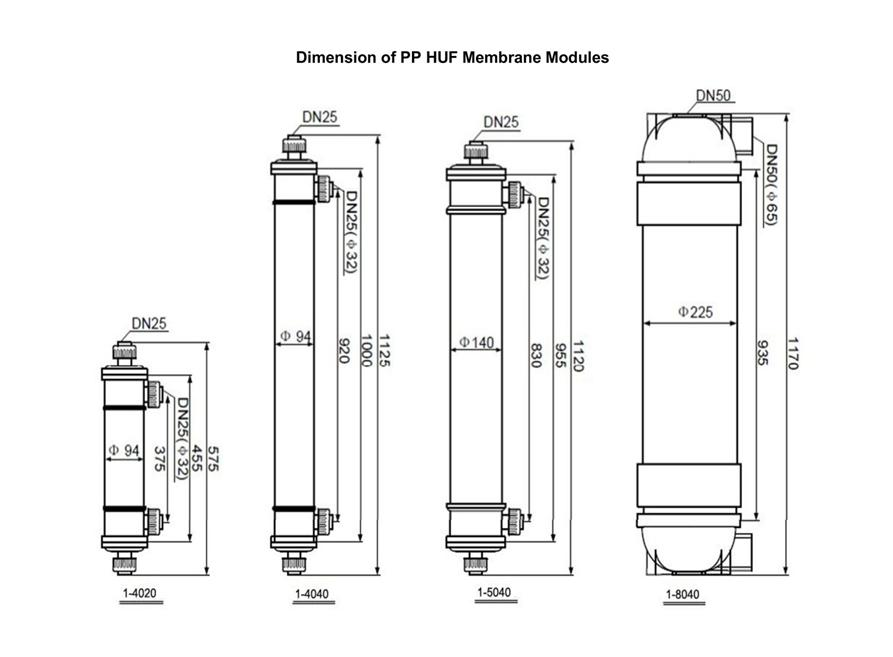 application of membrane technology in wastewater management