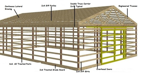 Buy Three Car Garage With Apartment besides 5 Amazing Tiny Houses Log Cabins Under 10k together with Barns And Equine Buildings in addition Post Frame Horse Barns Gallery in addition Amish Sheds And Garages. on 24 x 30 pole barn plans
