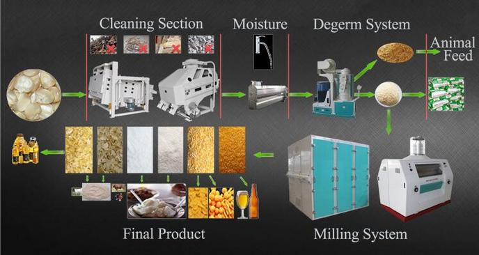 maize flour processing flow for zambia breakfast meal