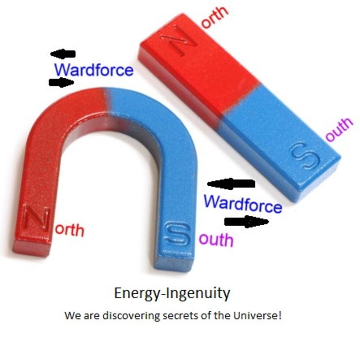 Parts of a Magnetic Field