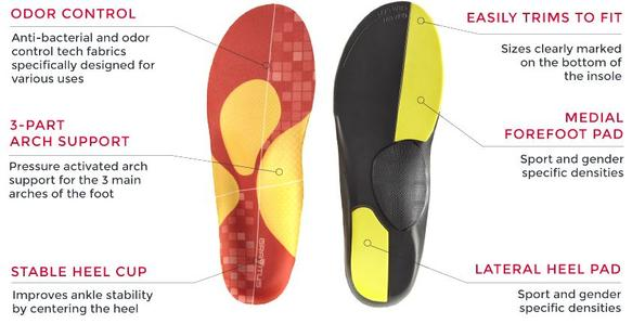 Gravitus Performance Insoles Technology